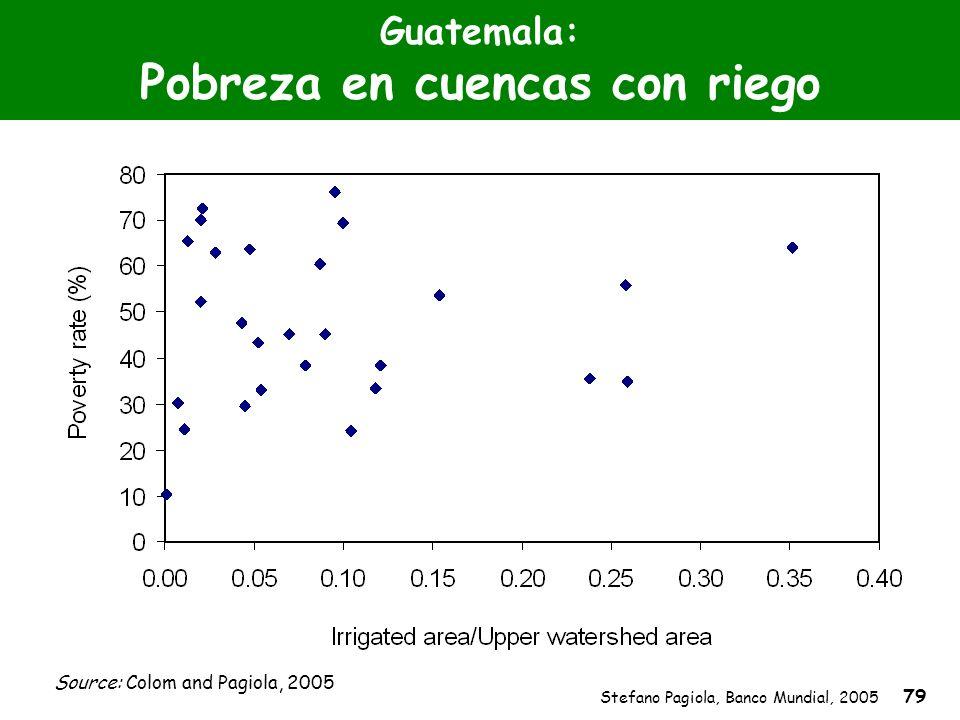 Stefano Pagiola, Banco Mundial, 2005 79 Guatemala: Pobreza en cuencas con riego Source: Colom and Pagiola, 2005