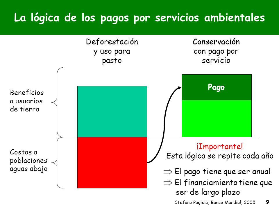 Stefano Pagiola, Banco Mundial, 2005 9 La lógica de los pagos por servicios ambientales Beneficios a usuarios de tierra Costos a poblaciones aguas aba