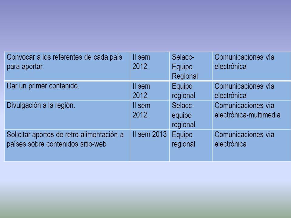 Convocar a los referentes de cada país para aportar. II sem 2012. Selacc- Equipo Regional Comunicaciones vía electrónica Dar un primer contenido. II s