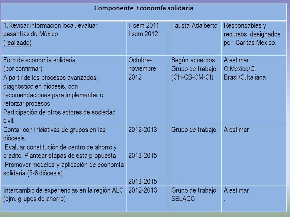 Componente Economía solidaria 1.Revisar información local, evaluar pasantías de México. (realizado) II sem 2011 I sem 2012 Fausta-AdalbertoResponsable