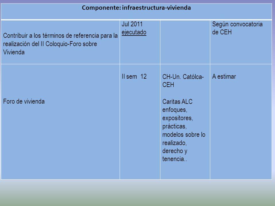 Componente: infraestructura-vivienda Contribuir a los términos de referencia para la realización del II Coloquio-Foro sobre Vivienda Jul 2011 ejecutado Según convocatoria de CEH Foro de vivienda II sem 12 CH-Un.