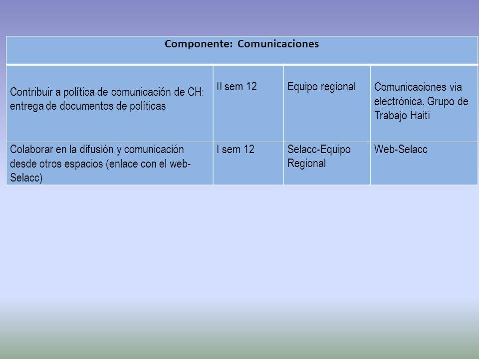 Componente: Comunicaciones Contribuir a política de comunicación de CH: entrega de documentos de políticas II sem 12Equipo regionalComunicaciones via