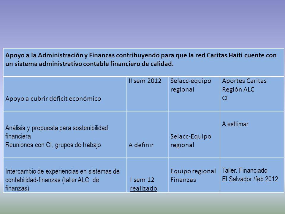 Apoyo a la Administración y Finanzas contribuyendo para que la red Caritas Haiti cuente con un sistema administrativo contable financiero de calidad.