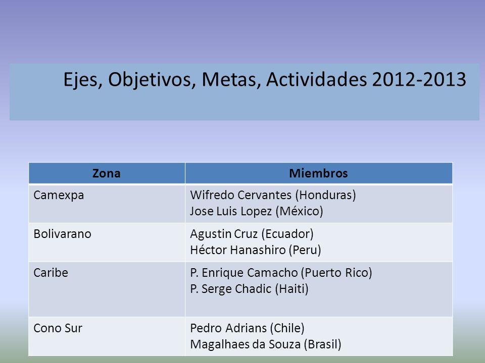 Ejes, Objetivos, Metas, Actividades 2012-2013 ZonaMiembros CamexpaWifredo Cervantes (Honduras) Jose Luis Lopez (México) BolivaranoAgustin Cruz (Ecuador) Héctor Hanashiro (Peru) CaribeP.