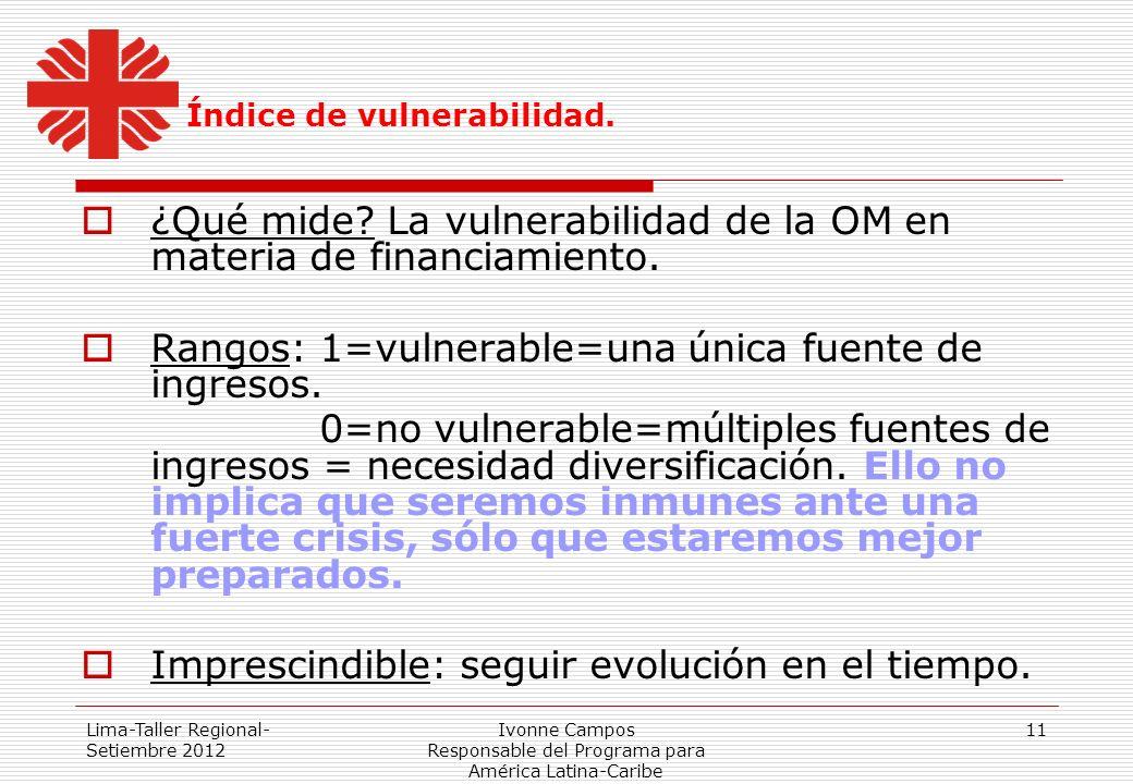 Lima-Taller Regional- Setiembre 2012 Ivonne Campos Responsable del Programa para América Latina-Caribe 11 Índice de vulnerabilidad. ¿Qué mide? La vuln