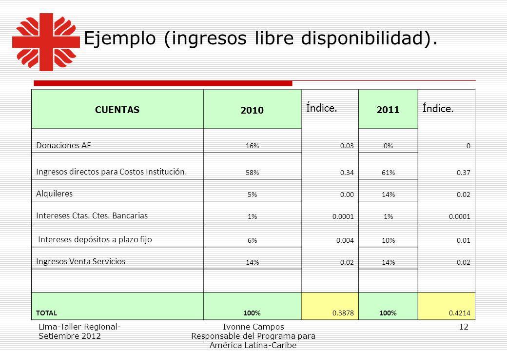 Lima-Taller Regional- Setiembre 2012 Ivonne Campos Responsable del Programa para América Latina-Caribe 12 Ejemplo (ingresos libre disponibilidad). CUE