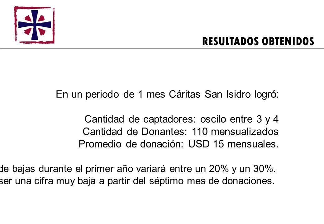 RESULTADOS OBTENIDOS En un periodo de 1 mes Cáritas San Isidro logró: Cantidad de captadores: oscilo entre 3 y 4 Cantidad de Donantes: 110 mensualizad