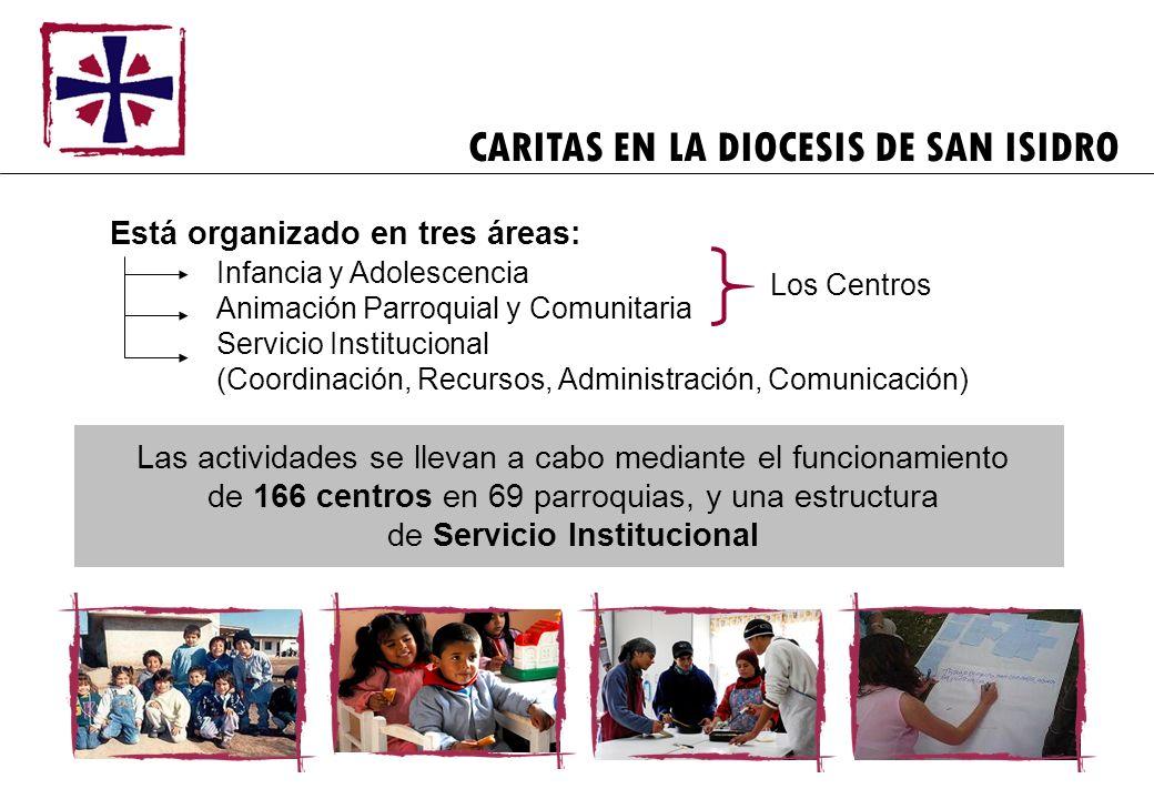 Está organizado en tres áreas: Infancia y Adolescencia Animación Parroquial y Comunitaria Servicio Institucional (Coordinación, Recursos, Administraci