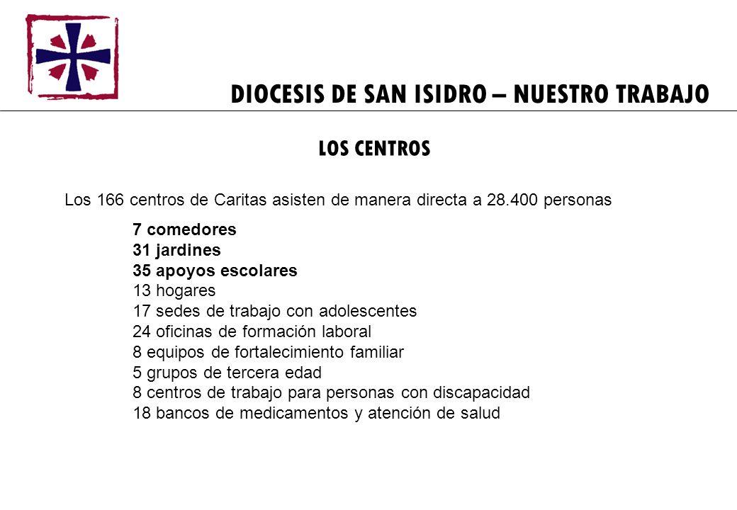 DIOCESIS DE SAN ISIDRO – NUESTRO TRABAJO Los 166 centros de Caritas asisten de manera directa a 28.400 personas 7 comedores 31 jardines 35 apoyos esco