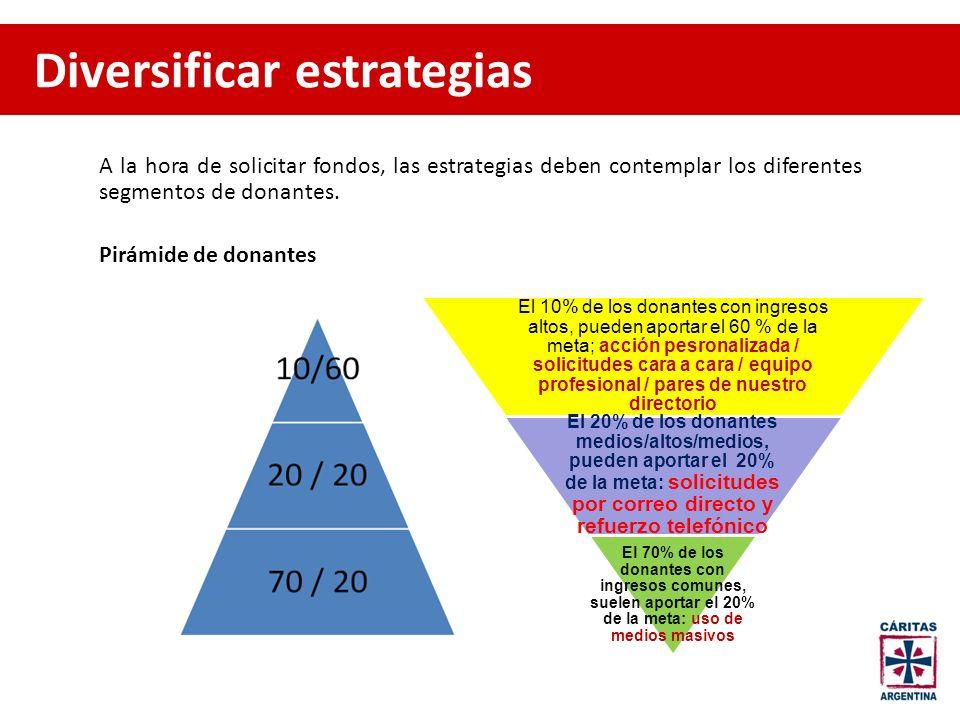A la hora de solicitar fondos, las estrategias deben contemplar los diferentes segmentos de donantes. Pirámide de donantes El 10% de los donantes con