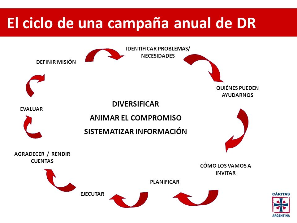 El ciclo de una campaña anual de DR DEFINIR MISIÓN IDENTIFICAR PROBLEMAS/ NECESIDADES QUIÉNES PUEDEN AYUDARNOS CÓMO LOS VAMOS A INVITAR PLANIFICAR EJE