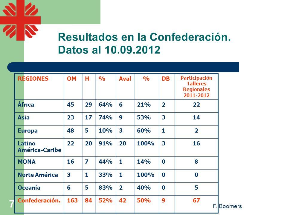 F. Boomers 7 Resultados en la Confederación. Datos al 10.09.2012 REGIONESOMH%Aval%DB Participación Talleres Regionales 2011-2012 África452964%621%222