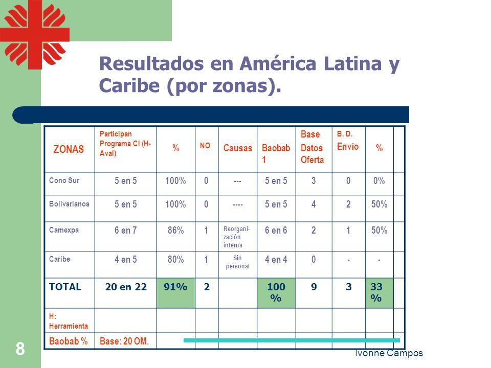 Ivonne Campos 8 Resultados en América Latina y Caribe (por zonas). ZONAS Participan Programa CI (H- Aval) % NO CausasBaobab 1 Base Datos Oferta B. D.