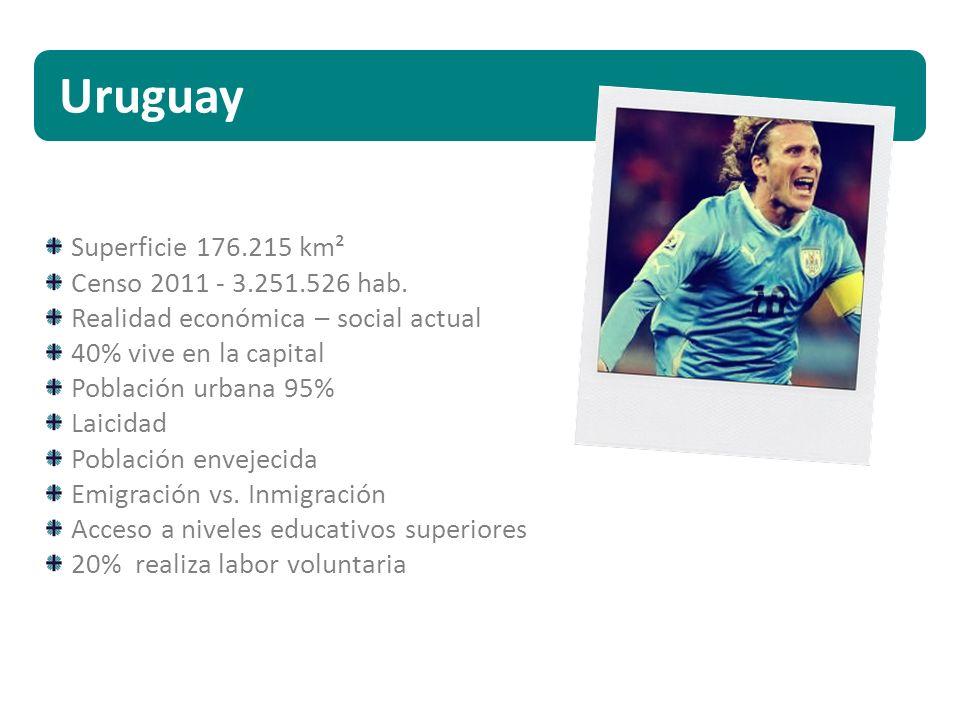 Uruguay Superficie 176.215 km² Censo 2011 - 3.251.526 hab. Realidad económica – social actual 40% vive en la capital Población urbana 95% Laicidad Pob
