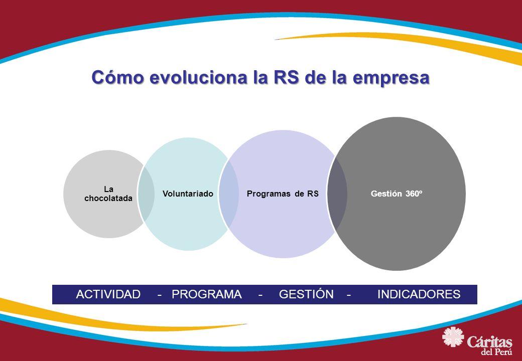 Cómo evoluciona la RS de la empresa La chocolatada Voluntariado Programas de RS Gestión 360º ACTIVIDAD - PROGRAMA - GESTIÓN - INDICADORES