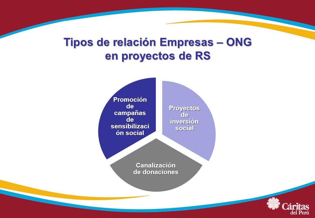 Tipos de relación Empresas – ONG en proyectos de RS Proyectos de inversión social Canalización de donaciones Promoción de campañas de sensibilizaci ón