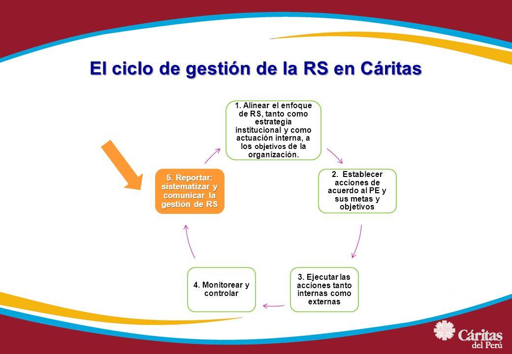 El ciclo de gestión de la RS en Cáritas 1. Alinear el enfoque de RS, tanto como estrategia institucional y como actuación interna, a los objetivos de