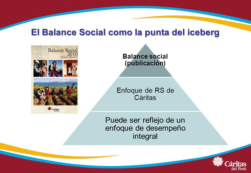 El Balance Social como la punta del iceberg Balance social (publicación) Enfoque de RS de Cáritas Puede ser reflejo de un enfoque de desempeño integra
