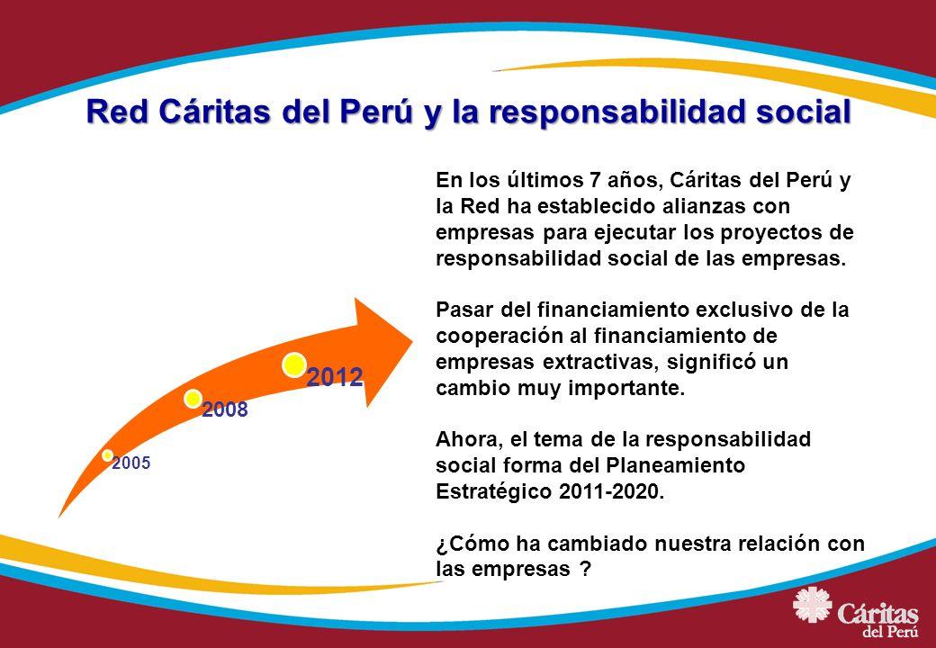 Red Cáritas del Perú y la responsabilidad social 2005 2008 2012 En los últimos 7 años, Cáritas del Perú y la Red ha establecido alianzas con empresas