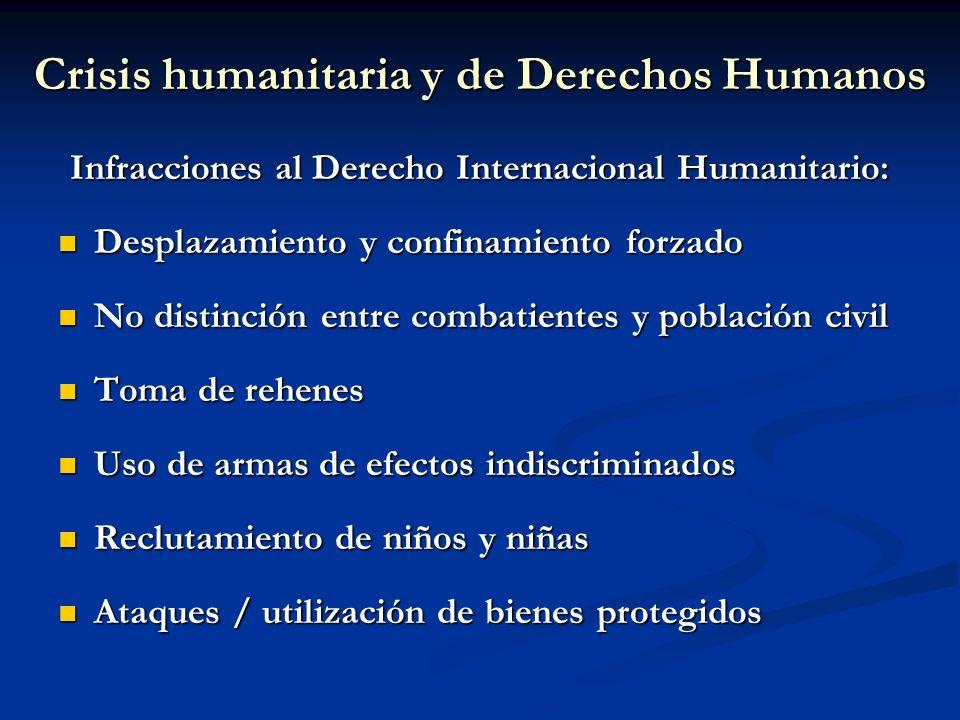 Crisis humanitaria y de Derechos Humanos Infracciones al Derecho Internacional Humanitario: Desplazamiento y confinamiento forzado Desplazamiento y co