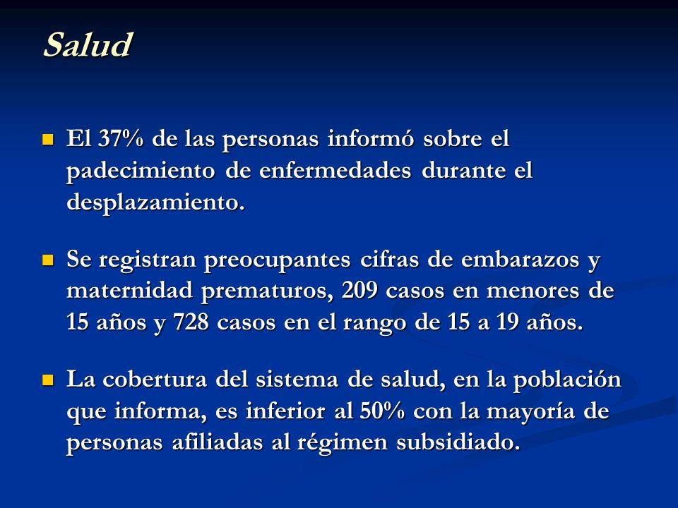 Salud El 37% de las personas informó sobre el padecimiento de enfermedades durante el desplazamiento. El 37% de las personas informó sobre el padecimi