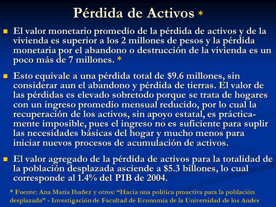 Pérdida de Activos * El valor monetario promedio de la pérdida de activos y de la vivienda es superior a los 2 millones de pesos y la pérdida monetari