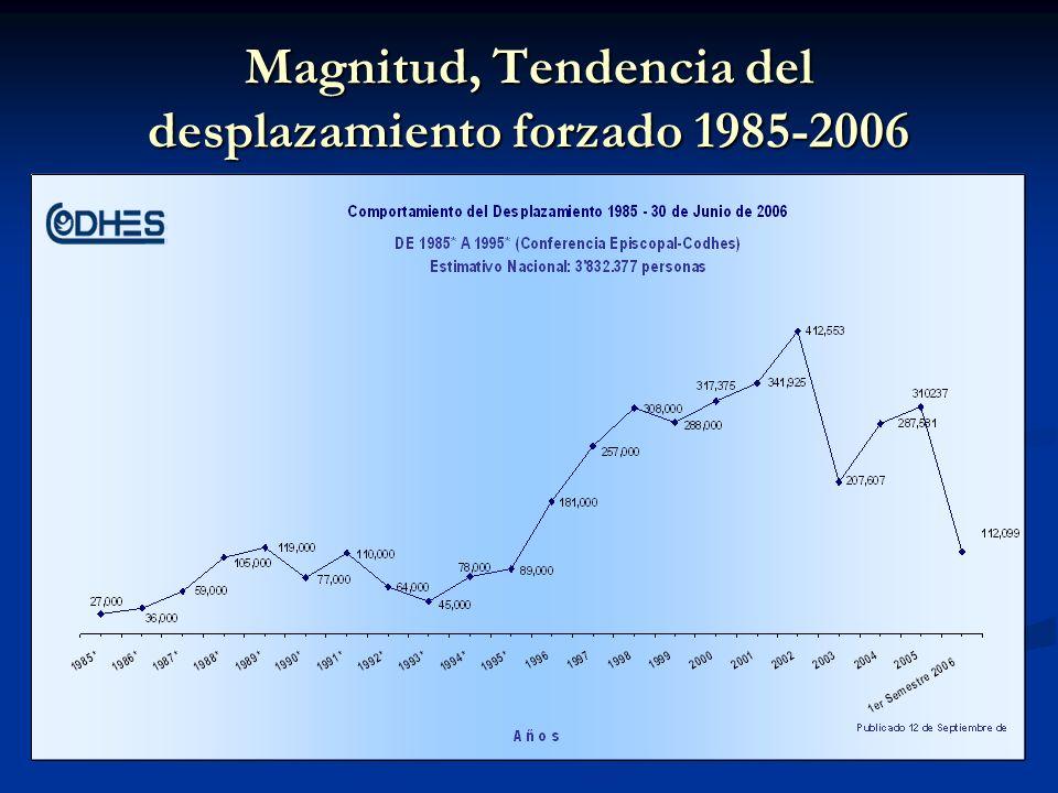 Magnitud, Tendencia del desplazamiento forzado 1985-2006