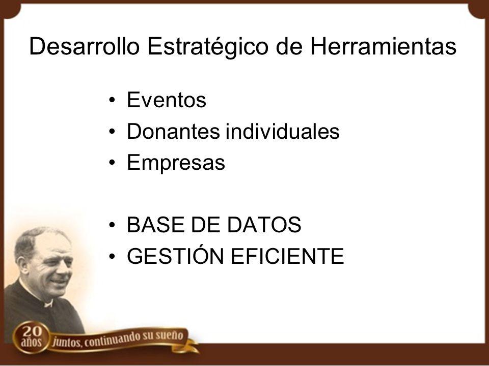 Desarrollo Estratégico de Herramientas Eventos Donantes individuales Empresas BASE DE DATOS GESTIÓN EFICIENTE