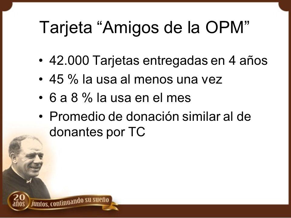 Tarjeta Amigos de la OPM 42.000 Tarjetas entregadas en 4 años 45 % la usa al menos una vez 6 a 8 % la usa en el mes Promedio de donación similar al de