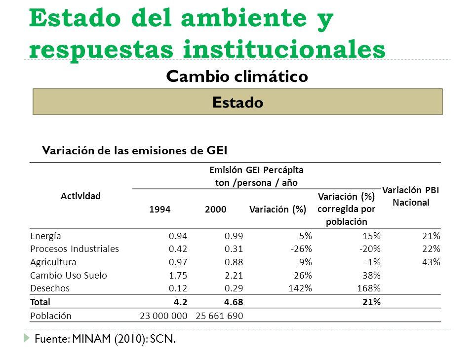 Cambio climático Estado del ambiente y respuestas institucionales Estado Actividad Emisión GEI Percápita Variación PBI Nacional ton /persona / año 199