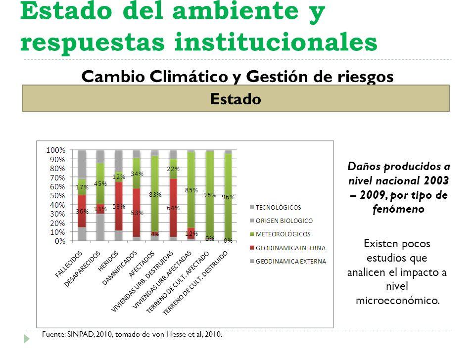 Daños producidos a nivel nacional 2003 – 2009, por tipo de fenómeno Fuente: SINPAD, 2010, tomado de von Hesse et al, 2010. Cambio Climático y Gestión