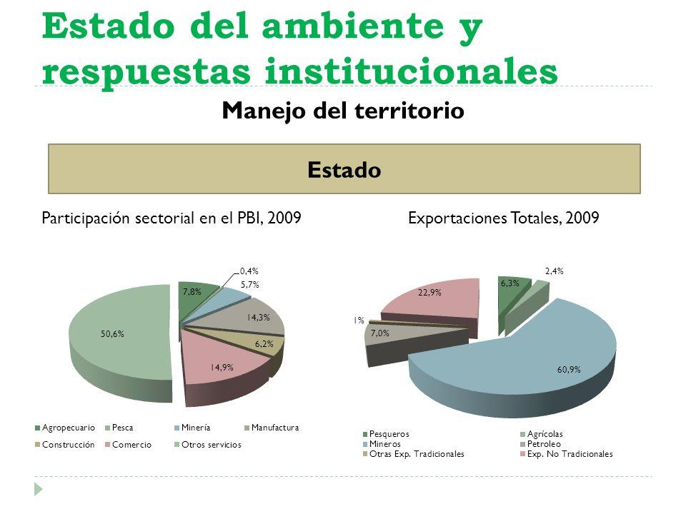 Manejo del territorio Estado del ambiente y respuestas institucionales Estado Participación sectorial en el PBI, 2009Exportaciones Totales, 2009