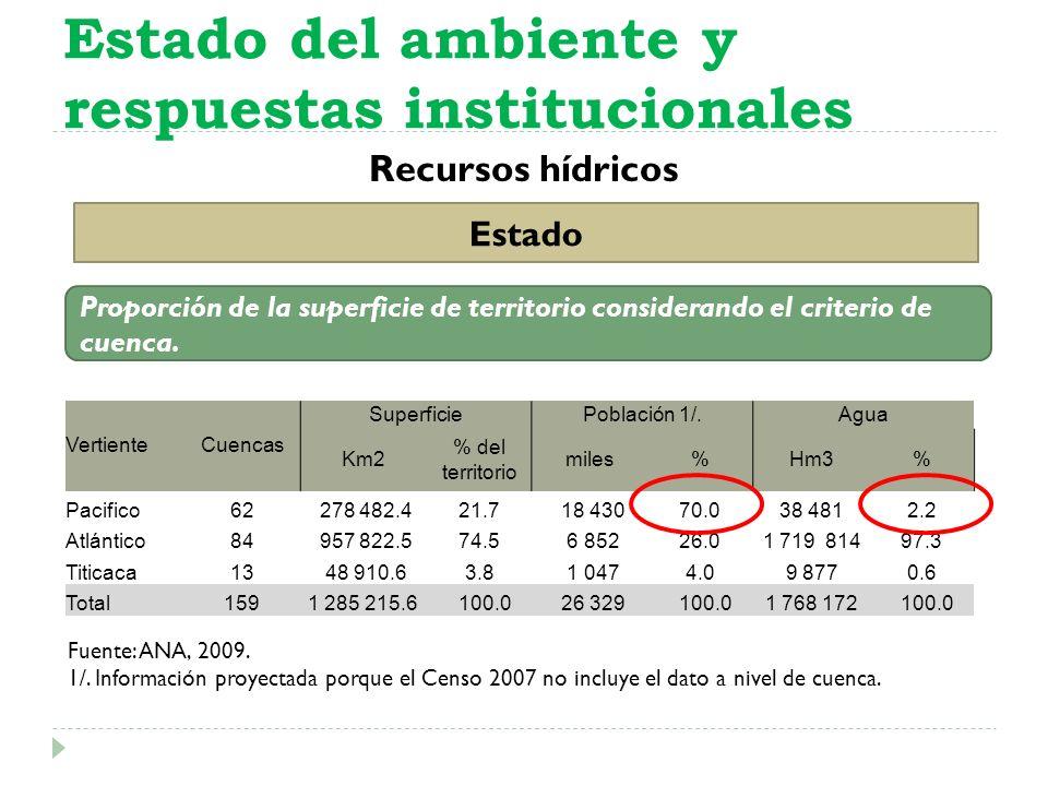 Recursos hídricos Estado del ambiente y respuestas institucionales Estado VertienteCuencas SuperficiePoblación 1/.Agua Km2 % del territorio miles%Hm3%