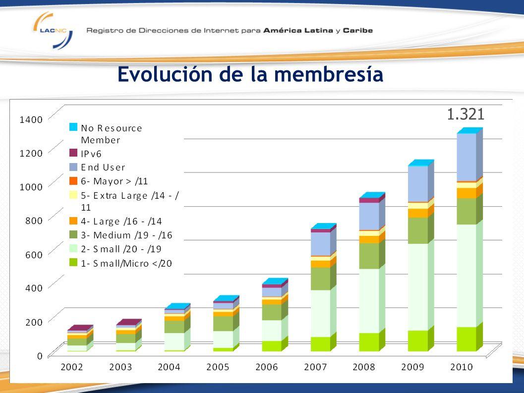 Evolución de la membresía 1.321