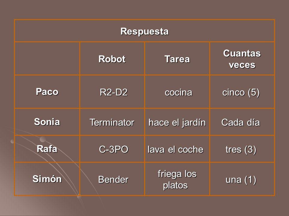Respuesta RobotTarea Cuantas veces Paco R2-D2 cocina cinco (5) cinco (5) SoniaTerminator hace el jardín Cada día Cada día Rafa C-3PO lava el coche lava el coche tres (3) tres (3) Simón Bender friega los platos friega los platos una (1) una (1)