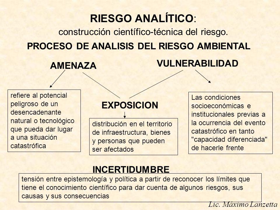 AMENAZA VULNERABILIDAD EXPOSICION INCERTIDUMBRE PROCESO DE ANALISIS DEL RIESGO AMBIENTAL Lic. Máximo Lanzetta refiere al potencial peligroso de un des