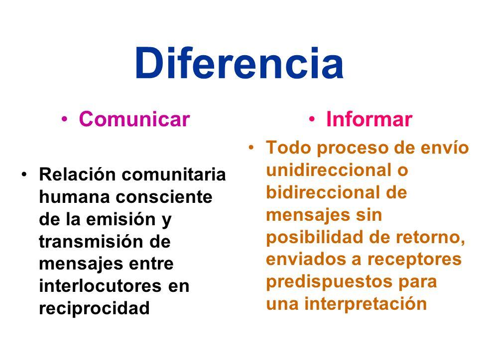 Diferencia Comunicar Relación comunitaria humana consciente de la emisión y transmisión de mensajes entre interlocutores en reciprocidad Informar Todo proceso de envío unidireccional o bidireccional de mensajes sin posibilidad de retorno, enviados a receptores predispuestos para una interpretación