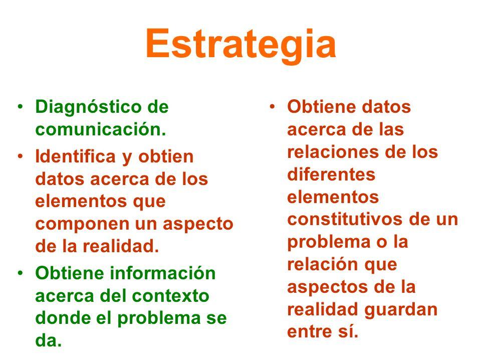 Estrategia Diagnóstico de comunicación. Identifica y obtien datos acerca de los elementos que componen un aspecto de la realidad. Obtiene información