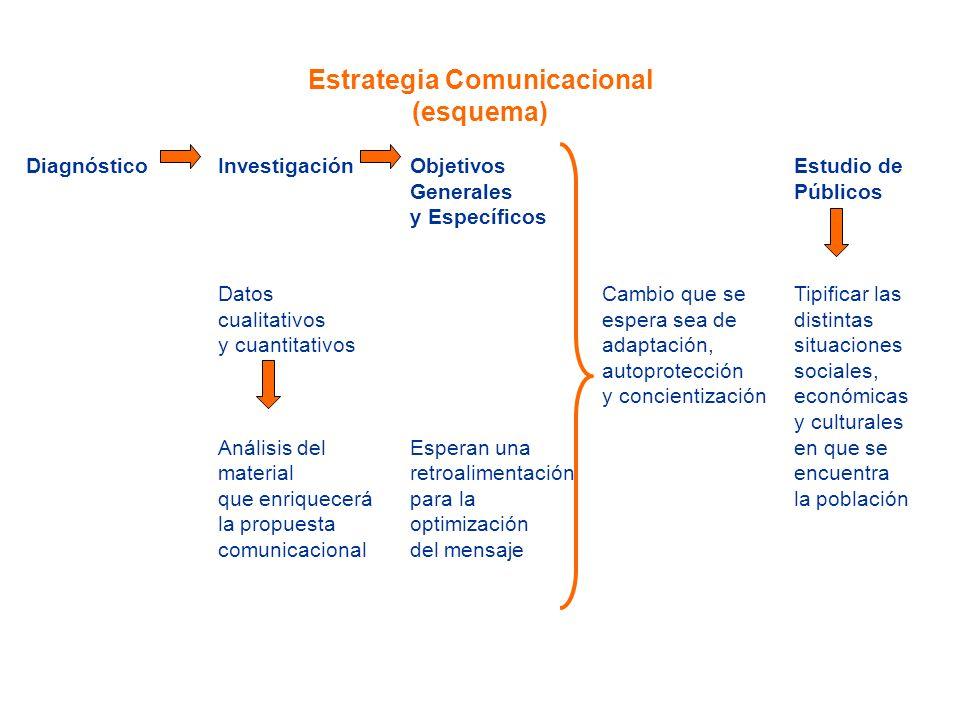 Estrategia Comunicacional (esquema) DiagnósticoInvestigación Objetivos Estudio de Generales Públicos y Específicos Datos Cambio que se Tipificar las c