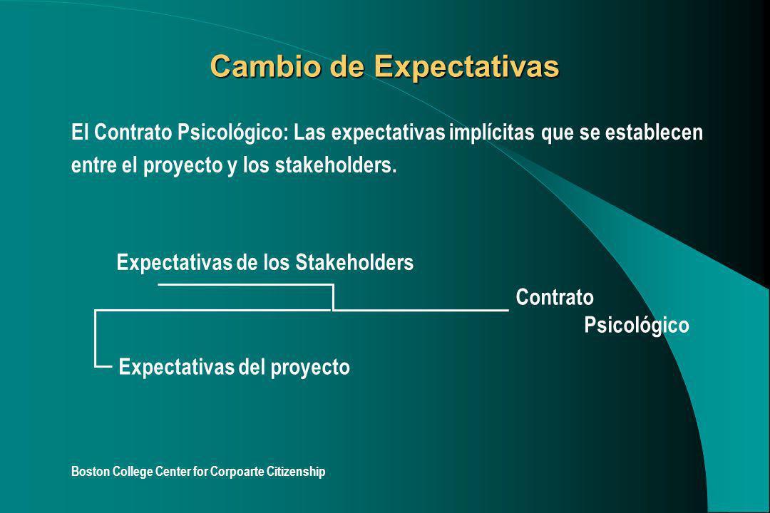 Cambio de Expectativas El Contrato Psicológico: Las expectativas implícitas que se establecen entre el proyecto y los stakeholders. Boston College Cen