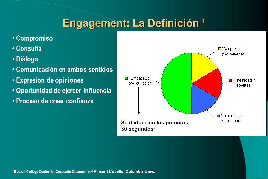 Engagement: La Definición 1 Compromiso Consulta Diálogo Comunicación en ambos sentidos Expresión de opiniones Oportunidad de ejercer influencia Proces