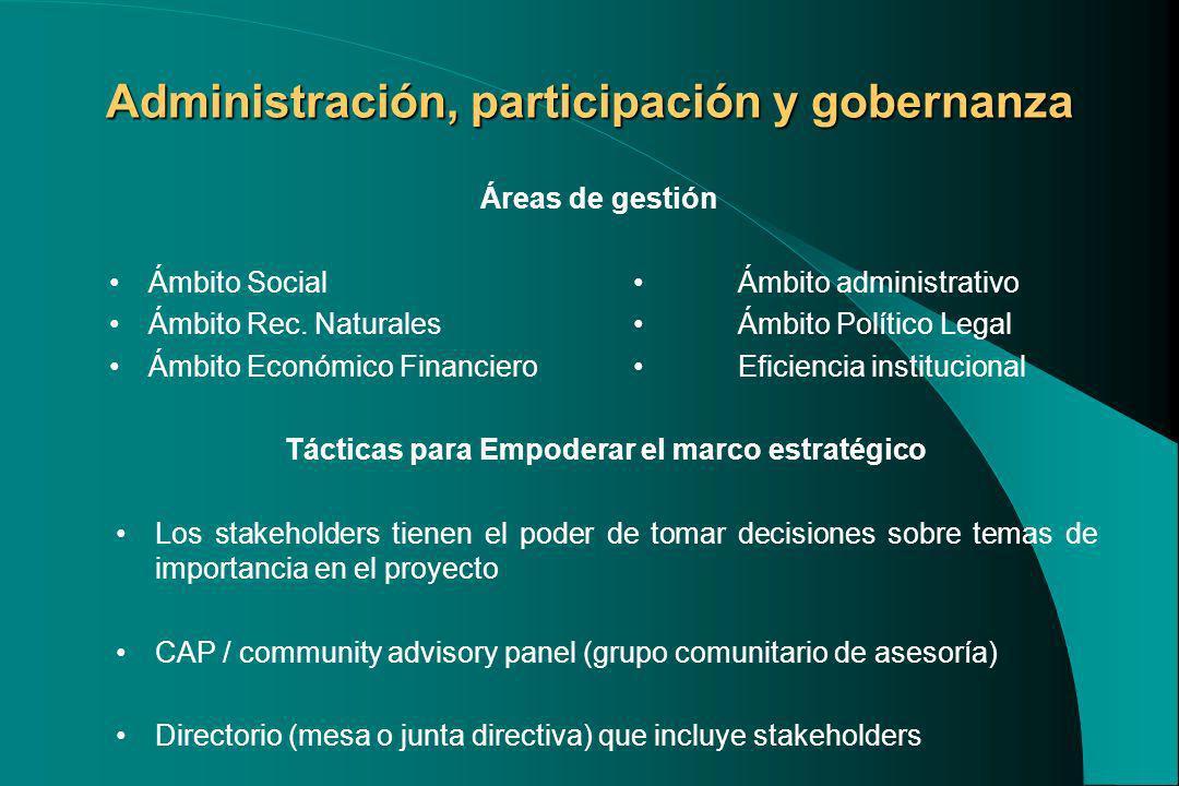 Áreas de gestión Ámbito Social Ámbito administrativo Ámbito Rec. Naturales Ámbito Político Legal Ámbito Económico Financiero Eficiencia institucional