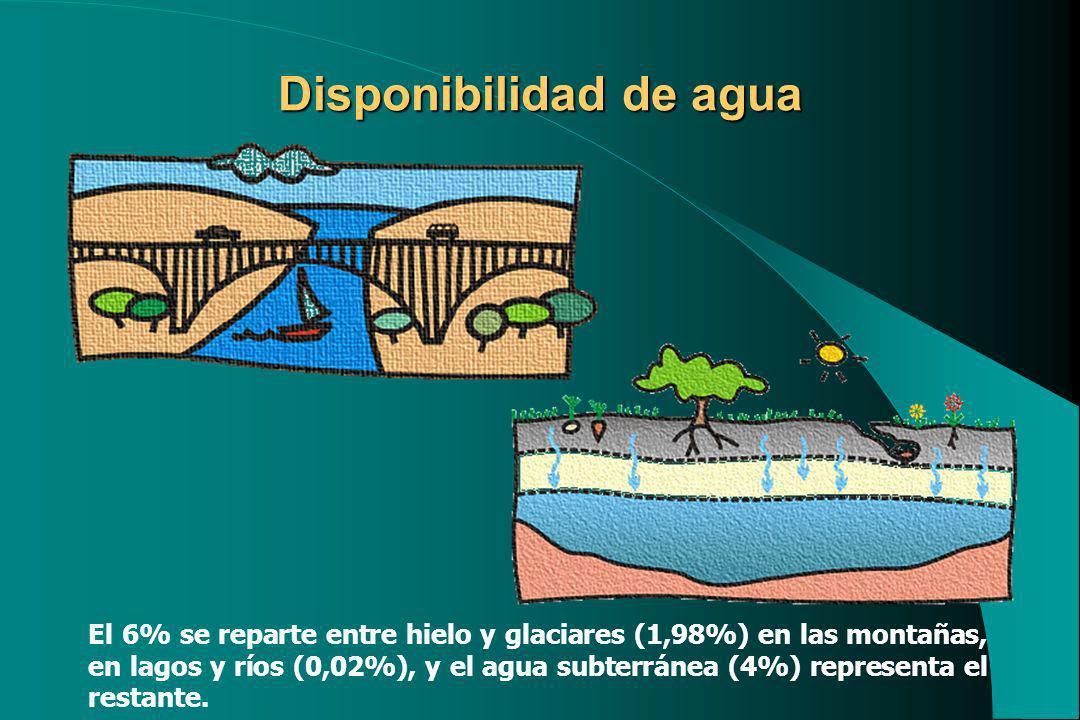 Disponibilidad de agua El 6% se reparte entre hielo y glaciares (1,98%) en las montañas, en lagos y ríos (0,02%), y el agua subterránea (4%) represent