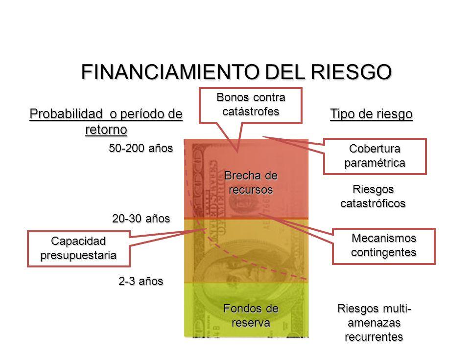 FINANCIAMIENTO DEL RIESGO Probabilidad o período de retorno Tipo de riesgo Brecha de recursos Fondos de reserva 2-3 años 20-30 años 50-200 años Riesgos multi- amenazas recurrentes Riesgos catastróficos Cobertura paramétrica Mecanismos contingentes Capacidad presupuestaria Bonos contra catástrofes