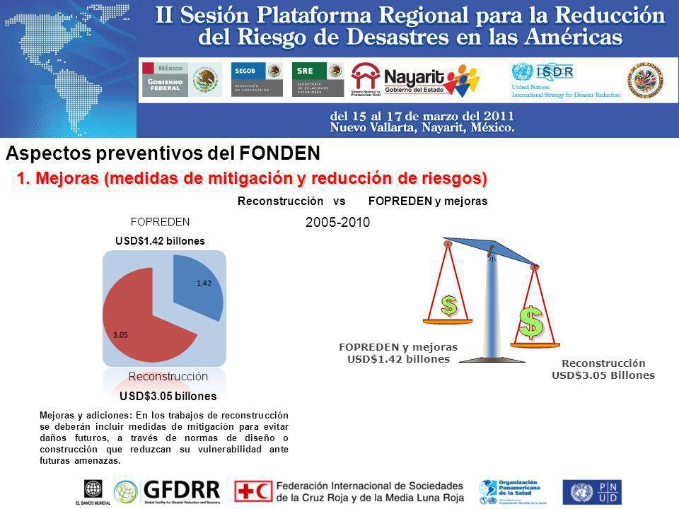 Aspectos preventivos del FONDEN 2005-2010 Reconstrucción USD$3.05 billones FOPREDEN y mejoras USD$1.42 billones ReconstrucciónFOPREDEN y mejorasvs Mej