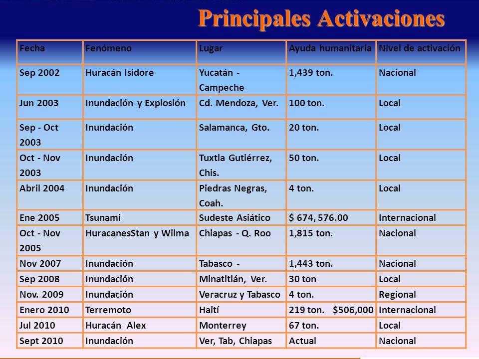 Principales Activaciones FechaFenómenoLugarAyuda humanitariaNivel de activación Sep 2002Huracán Isidore Yucatán - Campeche 1,439 ton.Nacional Jun 2003Inundación y ExplosiónCd.