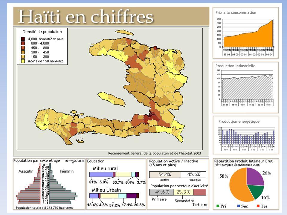 Presentación de Haïti Poblacion : 8,4 million (estatisticas 2003 IHSI) Pais montañoso Localisado en zona ciclonica Deforestación sistematica Erosión drastica, inundaciones frecuentes durante la temporada de lluvia Contaminación de los recursos de agua (aguas superficiales y subterraneas)