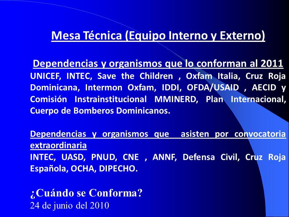 Mesa Técnica (Equipo Interno y Externo) Dependencias y organismos que lo conforman al 2011 UNICEF, INTEC, Save the Children, Oxfam Italia, Cruz Roja D