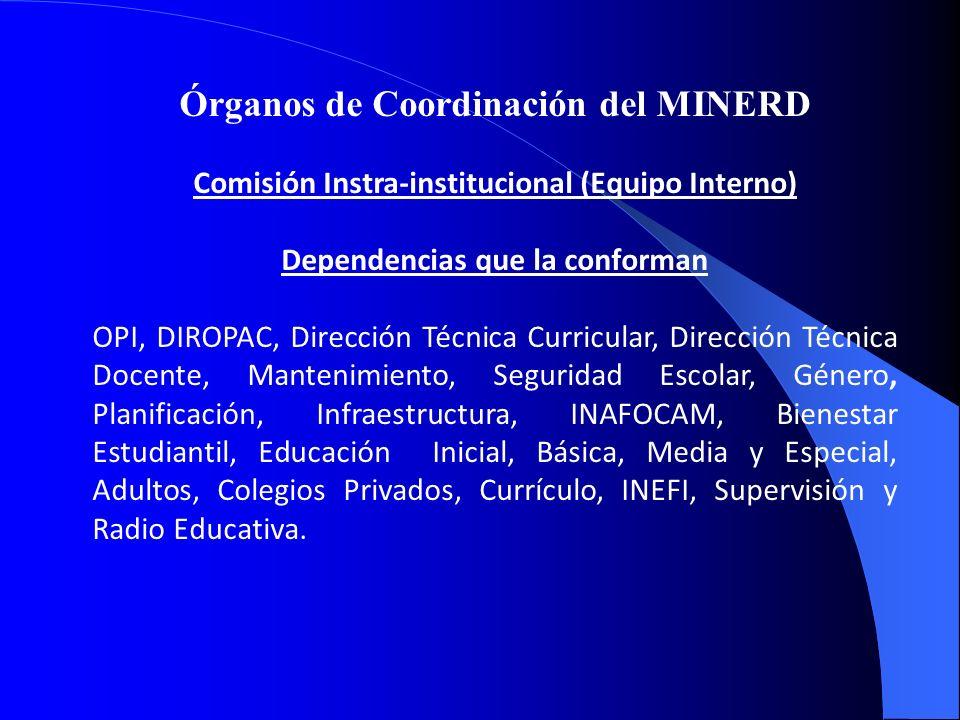 Órganos de Coordinación del MINERD Comisión Instra-institucional (Equipo Interno) Dependencias que la conforman OPI, DIROPAC, Dirección Técnica Curric