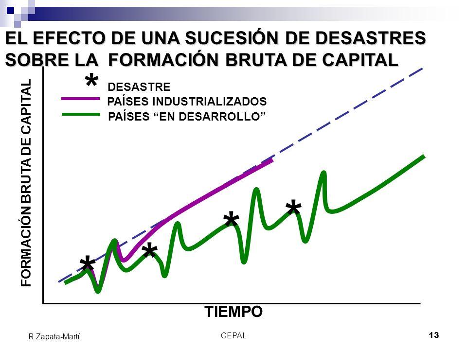 CEPAL13 R.Zapata-Martí EL EFECTO DE UNA SUCESIÓN DE DESASTRES SOBRE LA FORMACIÓN BRUTA DE CAPITAL * * * * TIEMPO FORMACIÓN BRUTA DE CAPITAL PAÍSES EN